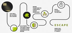 Escape Rooms Ipswich Team Building Problem Solving